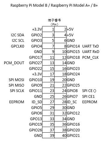 図2.Raspberry Pi 2 Model B+ のGPIO端子