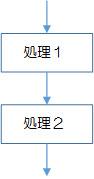 図2-1-1.順次構造(逐次構造)のフローチャート