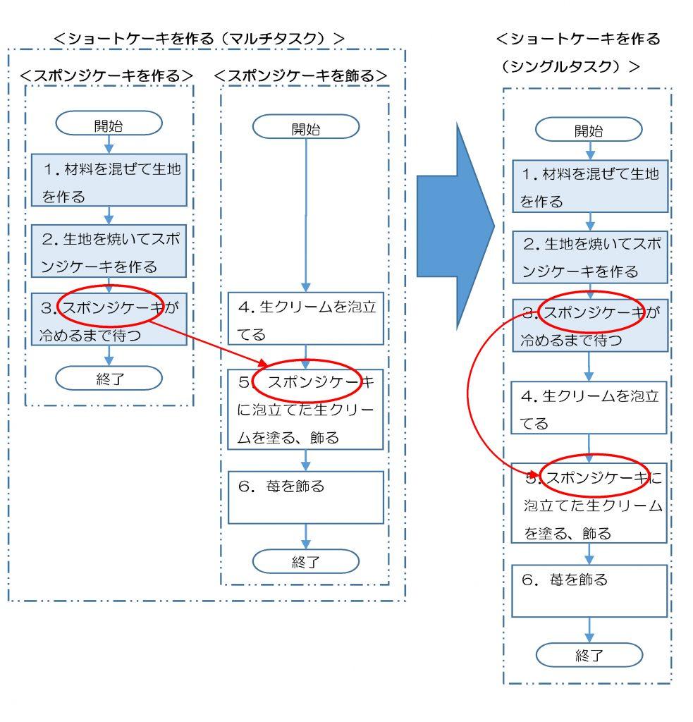 図2-1-2.ショートケーキを作るアルゴリズム