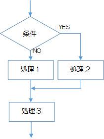 図2-2-3.選択構造の単一分岐の例2