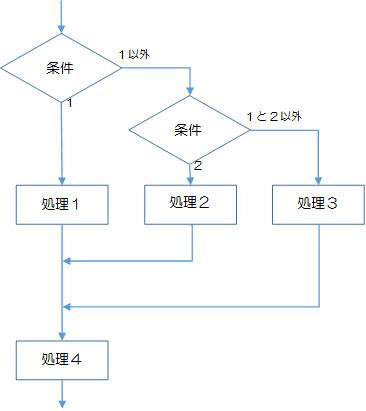 図2-2-4.選択構造の多重分岐の例