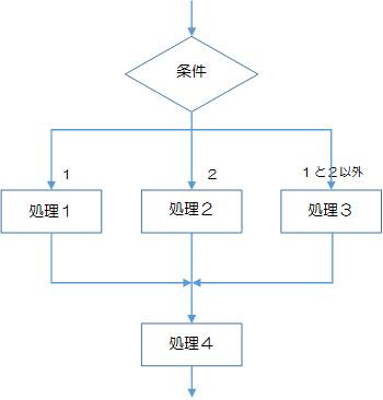図2-2-5.選択構造の多重分岐の例(図2-2-4の書き替え)