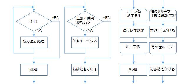 図2-3-1.反復構造の前判定の例