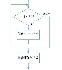 図2-3-4.無限ループの例