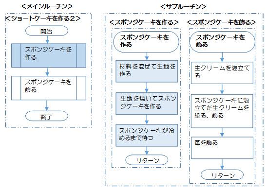 図3-1-2.端子とサブルーチンの例:ショートケーキを作るアルゴリズム2