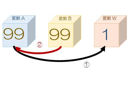 ②変数Aに、変数Bの値を代入