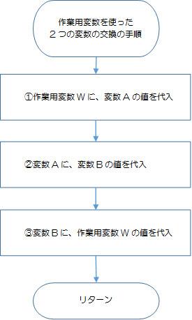 作業用変数を使った、2つの変数の値の交換のフローチャート