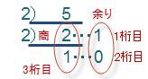 10進数を2で割り続けて、2進数を作る例