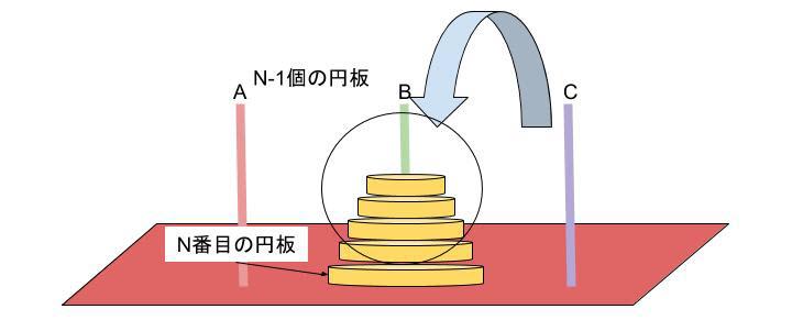 図6:ハノイの塔 Bの柱にn個の円板