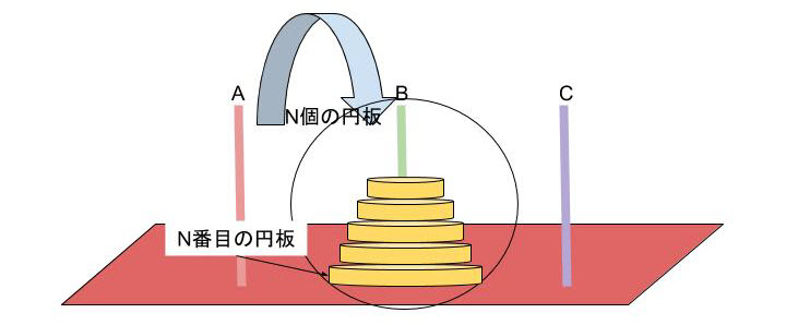 図2:ハノイの塔 Bの柱にn個の円板