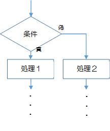 図2-2-1.選択構造(分岐構造、または、条件構造)のフローチャート