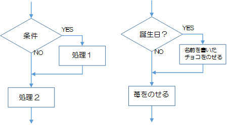 図2-2-2.選択構造の単一分岐の例1