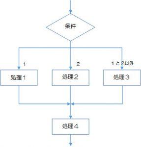 図2-2-5.選択構造の多重分岐の例(図2-2-4の描き替え)