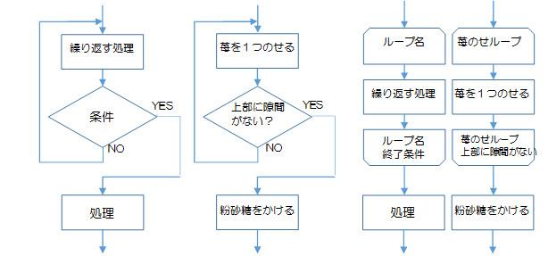 図2-3-2.反復構造の後判定の例