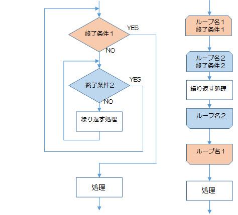 図2-3-3.多重反復構造(多重ループ、ネスト、入れ子)の例