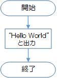 図3-1-1.文字列「Hello World」を出力するだけのプログラムの例
