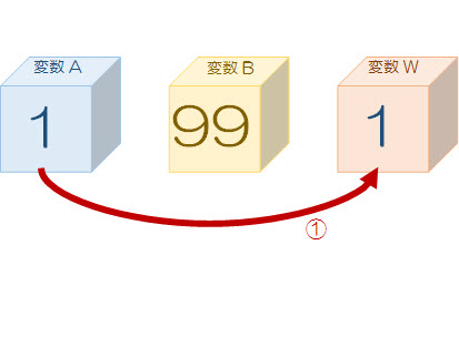 ①作業用変数Wに、変数Aの値を代入