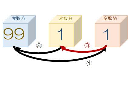 ③変数Bに、作業用変数Wの値を代入