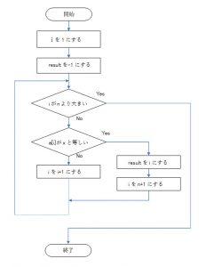 図2.1.1.線形探索法のフローチャート