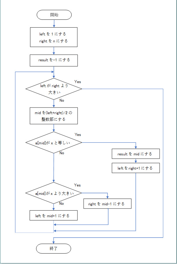 図3.1.1.二分探索法のフローチャート