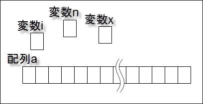 図1.2.記憶領域の中の変数と配列(イメージ)