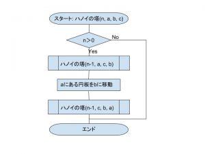 図7:ハノイの塔フローチャート