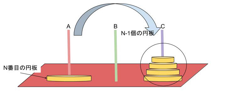 図4:ハノイの塔 Cの柱にn-1個の円板 Aの柱に1個の円板