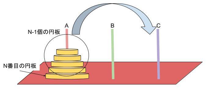図3:ハノイの塔 Aの柱にn個の円板(2)