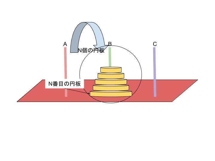 図2 ハノイの塔 Bの柱にn個の円板