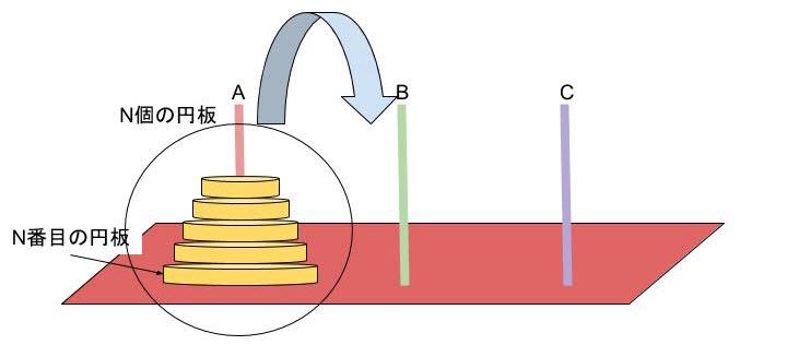 図1:ハノイの塔 Aの柱にn個の円板