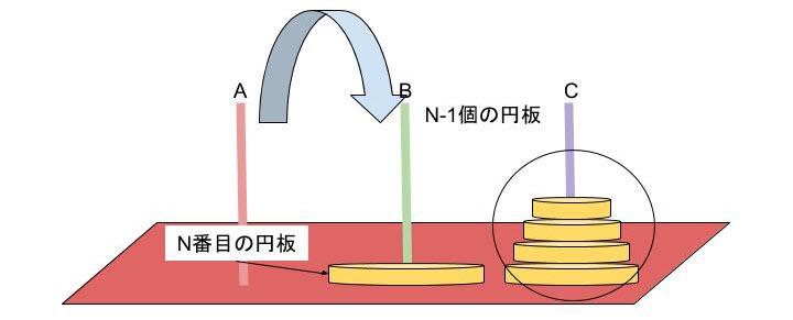 図5:ハノイの塔 Cの柱にn-1個の円板 Bの柱に1個の円板